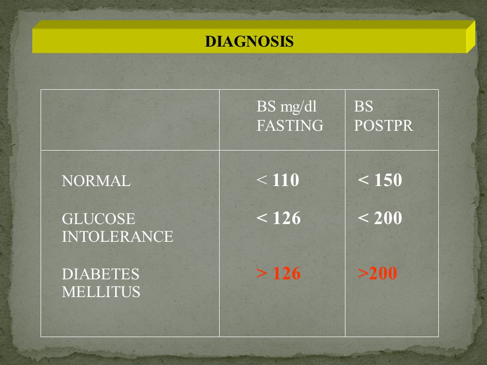 DIAGNOSIS BS mg/dl BS. FASTING POSTPR. NORMAL < 110 < 150. GLUCOSE < 126 < 200. INTOLERANCE.