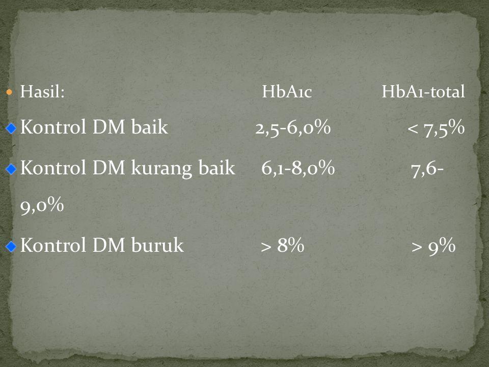 Kontrol DM baik 2,5-6,0% < 7,5%