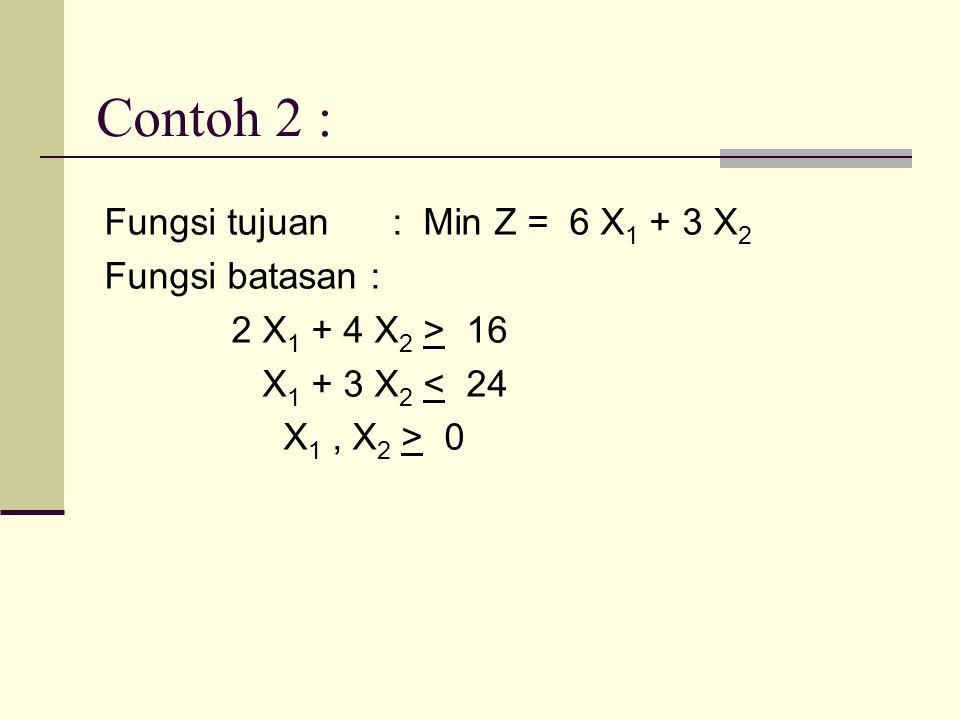 Contoh 2 : Fungsi tujuan : Min Z = 6 X1 + 3 X2 Fungsi batasan : 2 X1 + 4 X2 > 16 X1 + 3 X2 < 24 X1 , X2 > 0
