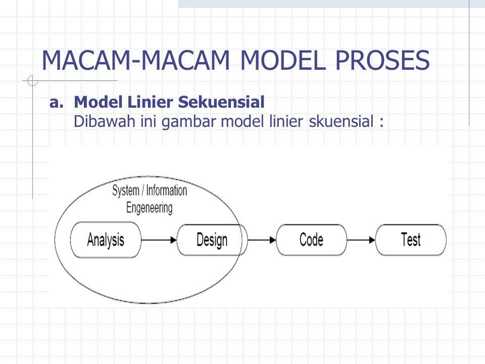 MACAM-MACAM MODEL PROSES