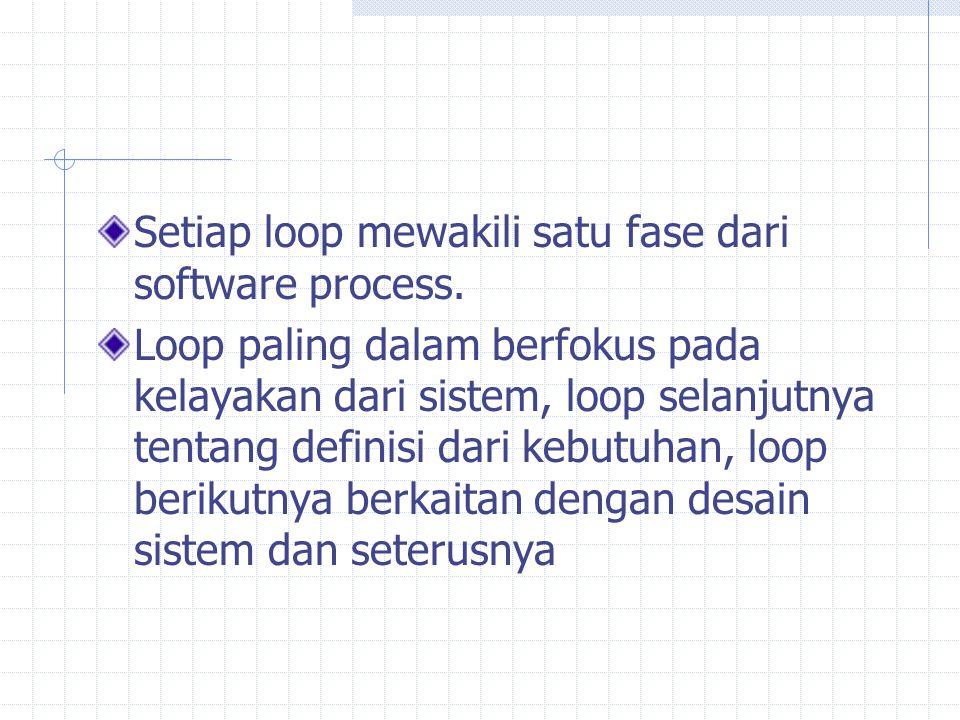 Setiap loop mewakili satu fase dari software process.