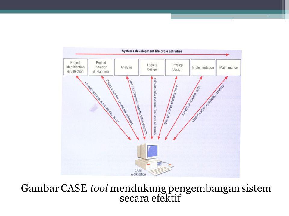 Gambar CASE tool mendukung pengembangan sistem secara efektif