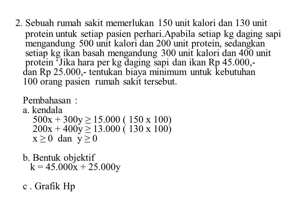 2. Sebuah rumah sakit memerlukan 150 unit kalori dan 130 unit