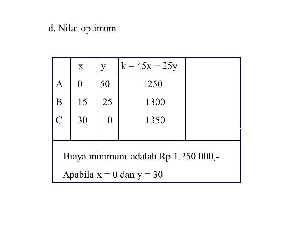 d. Nilai optimum x y k = 45x + 25y. A 0 50 1250. B 15 25 1300.
