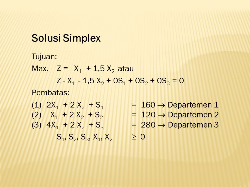 Solusi Simplex Tujuan: Max. Z = X1 + 1,5 X2 atau