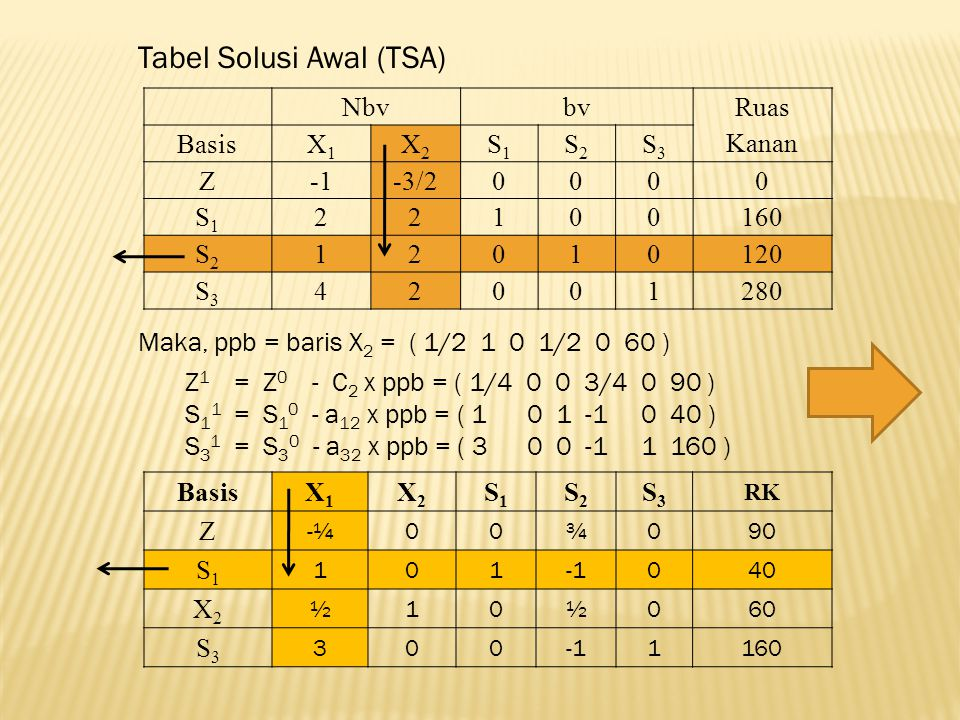 Tabel Solusi Awal (TSA)