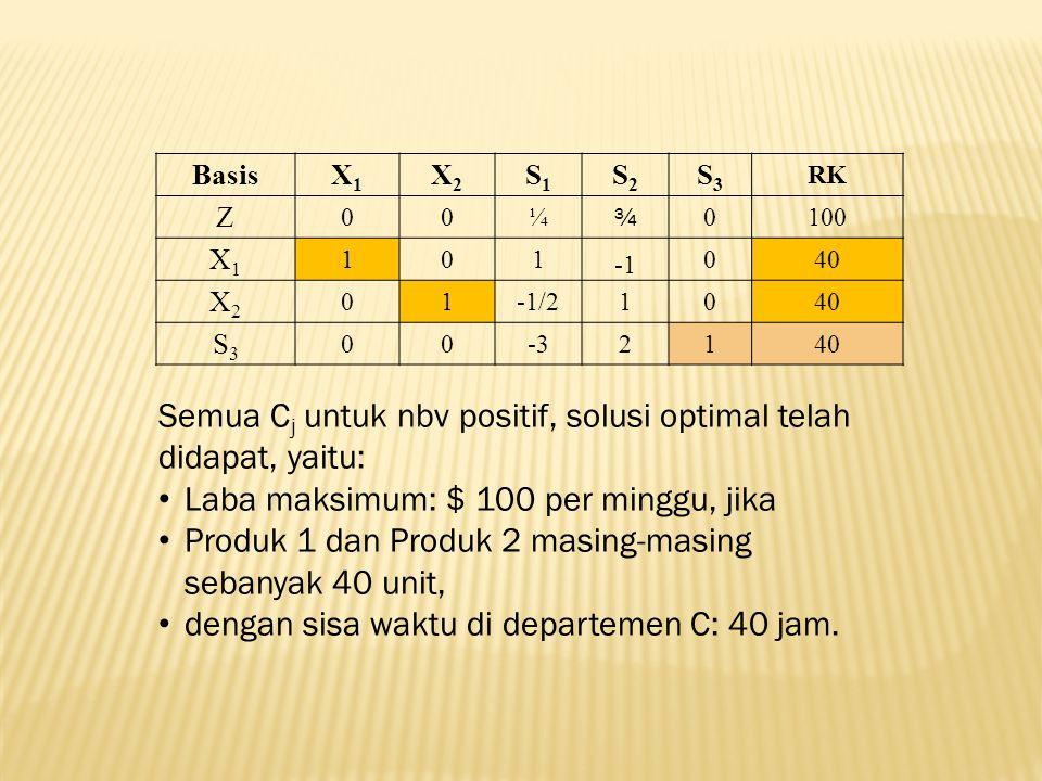 Semua Cj untuk nbv positif, solusi optimal telah didapat, yaitu: