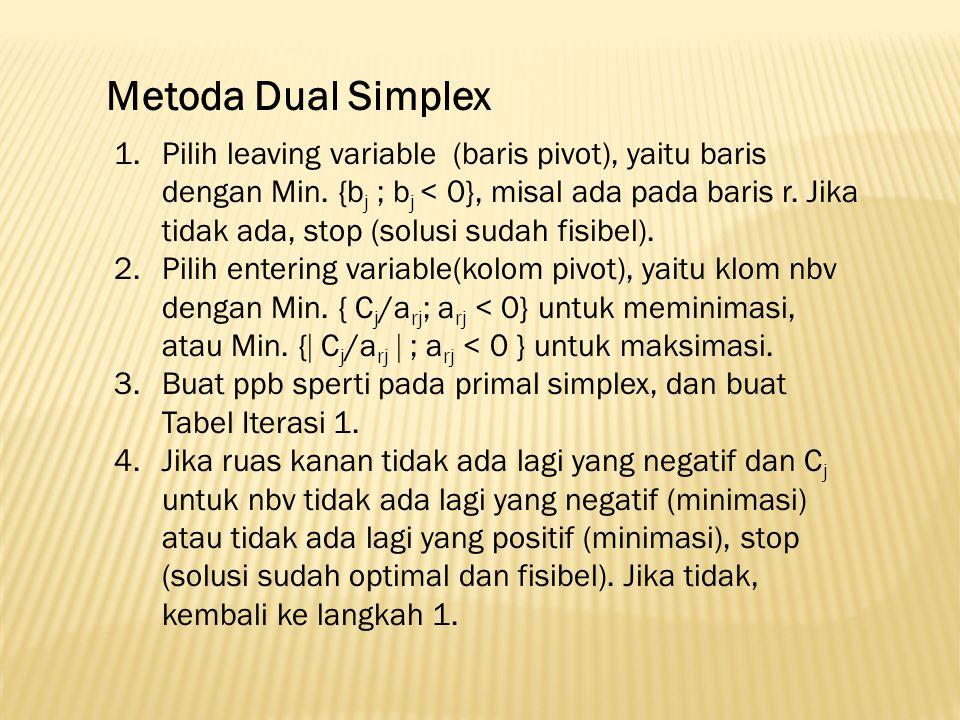 Metoda Dual Simplex