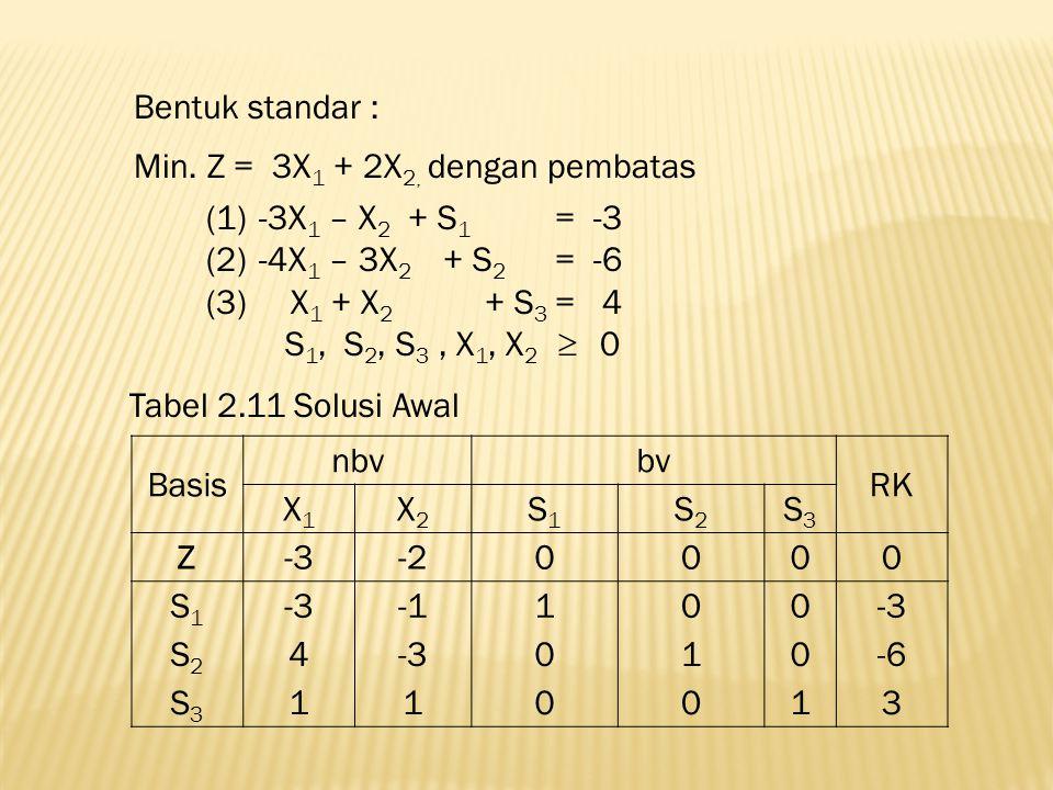Bentuk standar : Min. Z = 3X1 + 2X2, dengan pembatas. -3X1 – X2 + S1 = -3. -4X1 – 3X2 + S2 = -6.