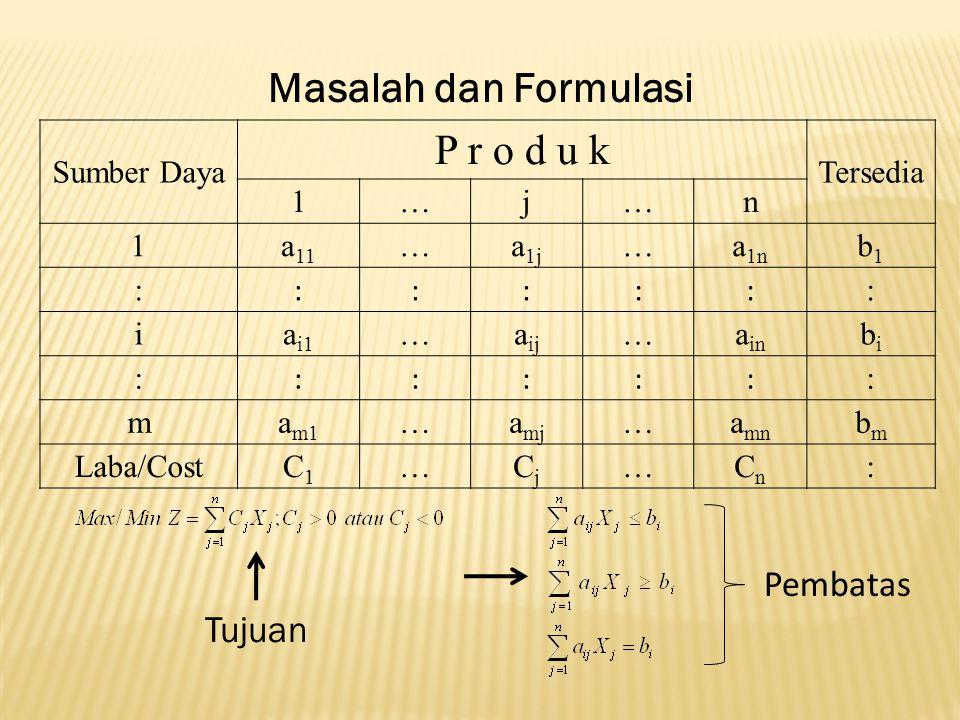 P r o d u k Masalah dan Formulasi Pembatas Tujuan Sumber Daya Tersedia
