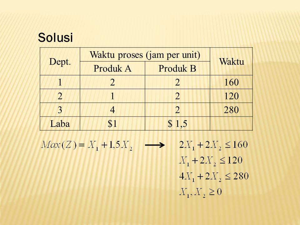 Waktu proses (jam per unit)