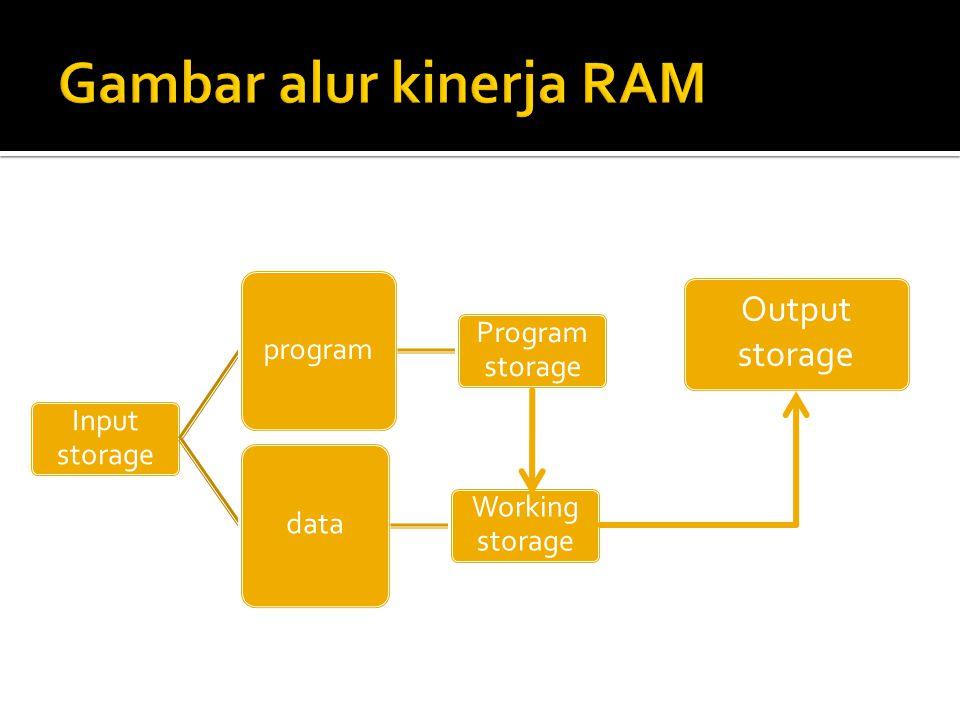 Gambar alur kinerja RAM