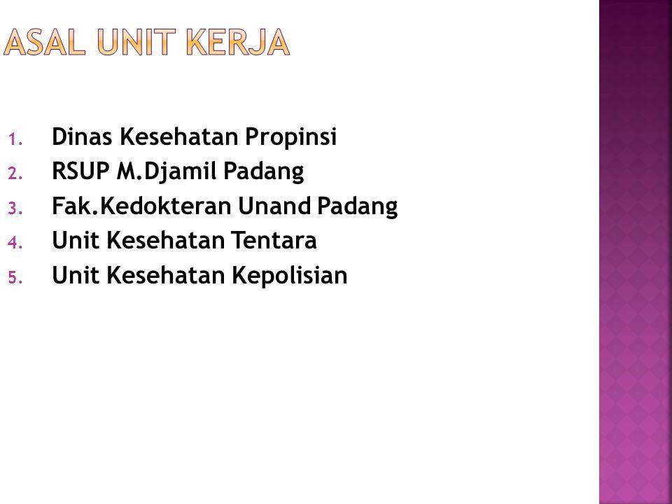 Asal Unit Kerja Dinas Kesehatan Propinsi RSUP M.Djamil Padang