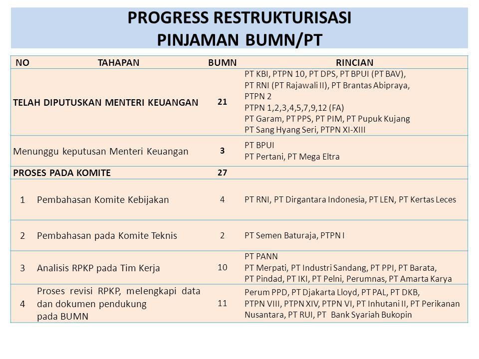 PROGRESS RESTRUKTURISASI PINJAMAN BUMN/PT