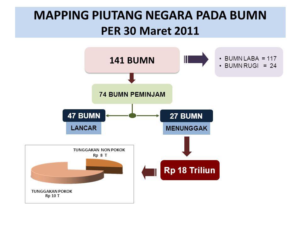 MAPPING PIUTANG NEGARA PADA BUMN PER 30 Maret 2011
