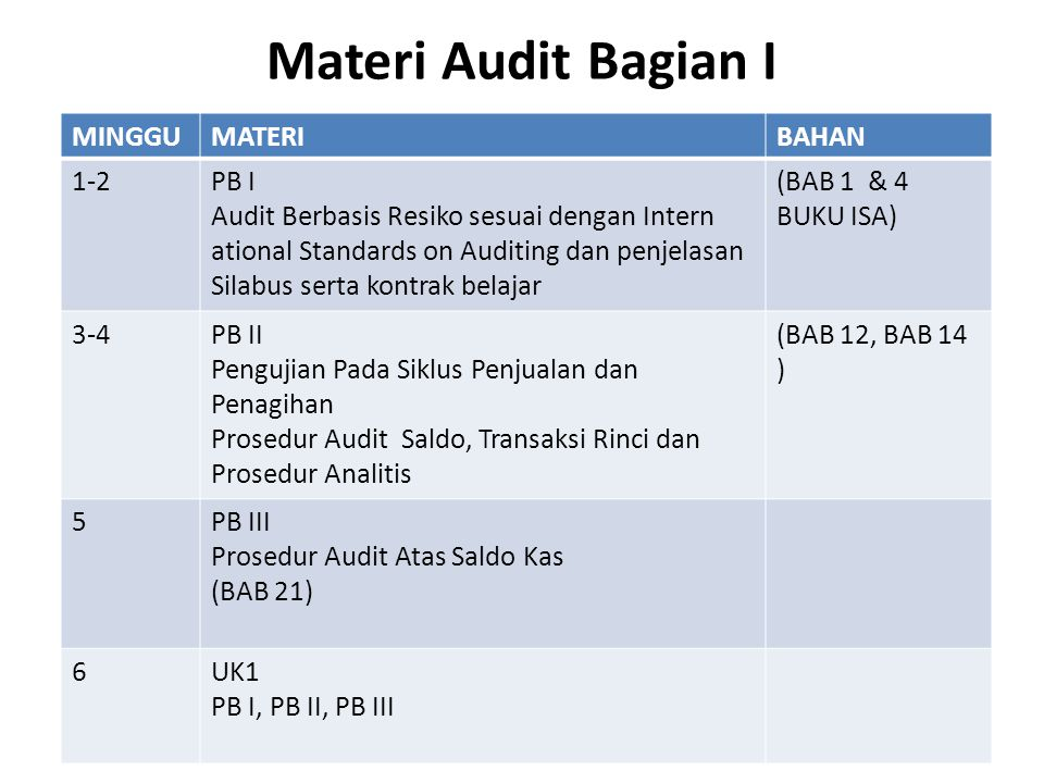 Materi Audit Bagian I MINGGU MATERI BAHAN 1-2 PB I