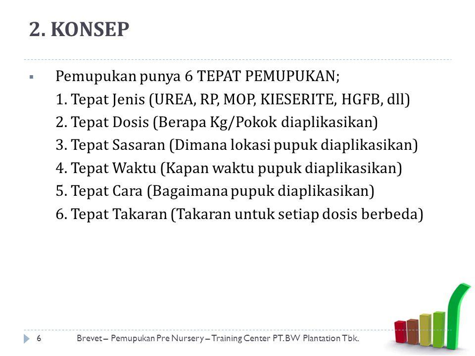 2. KONSEP Pemupukan punya 6 TEPAT PEMUPUKAN;