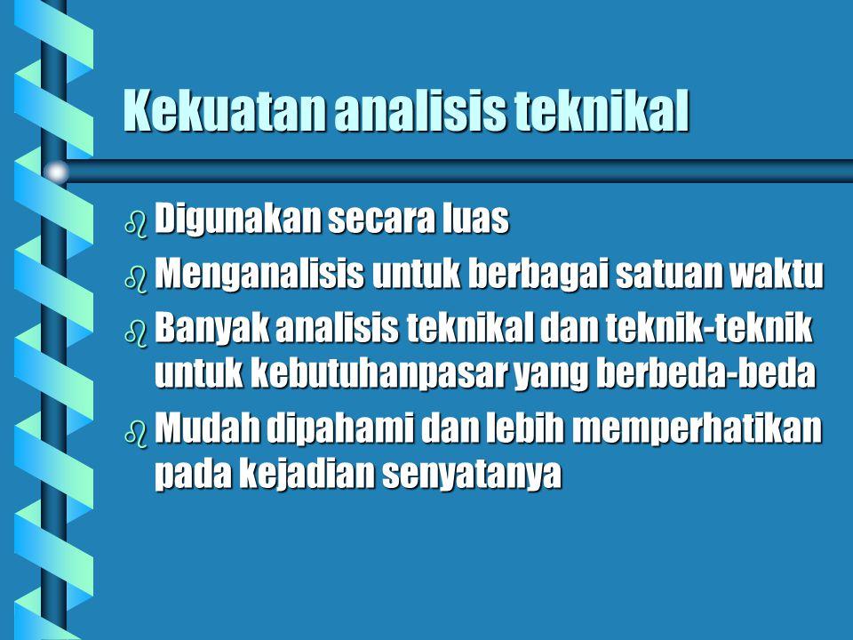 Kekuatan analisis teknikal