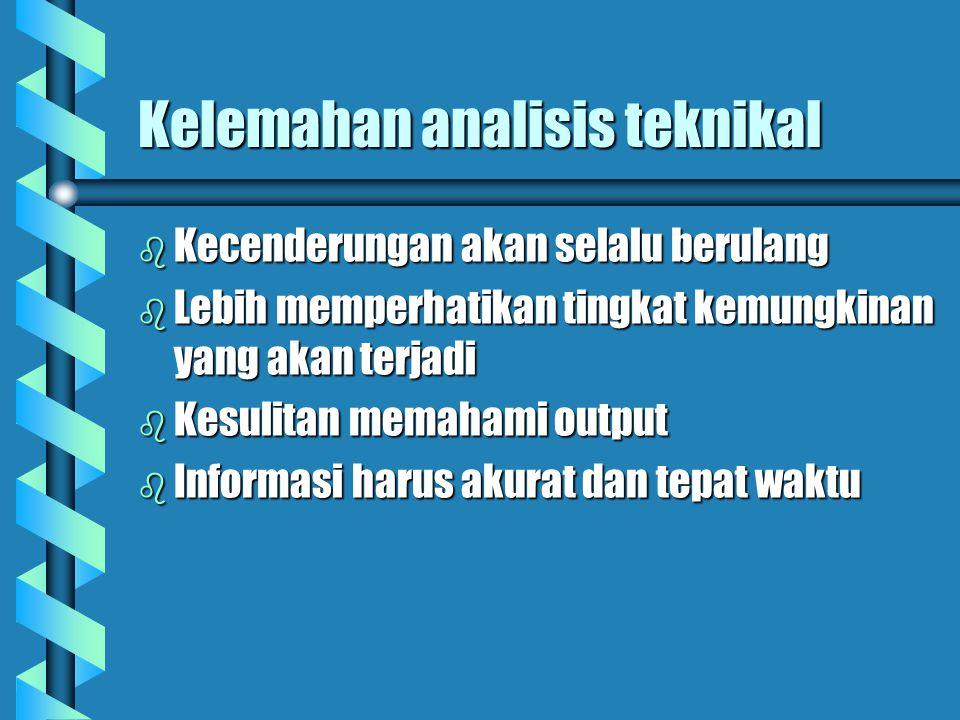 Kelemahan analisis teknikal