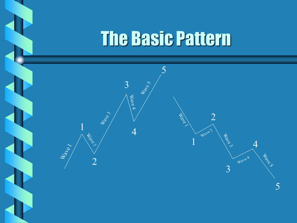 The Basic Pattern 5 3 2 1 4 1 4 2 3 5 Wave 1 Wave 5 Wave 4 Wave 3