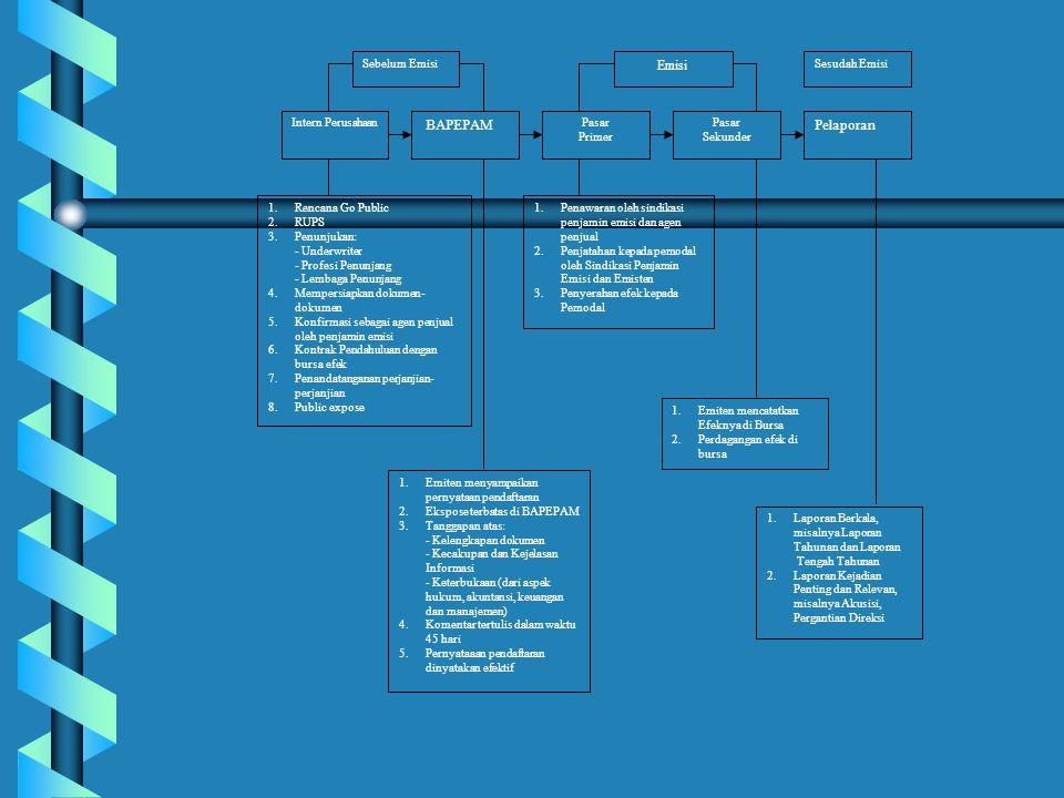 BAPEPAM Pelaporan Emisi Sebelum Emisi Sesudah Emisi Intern Perusahaan