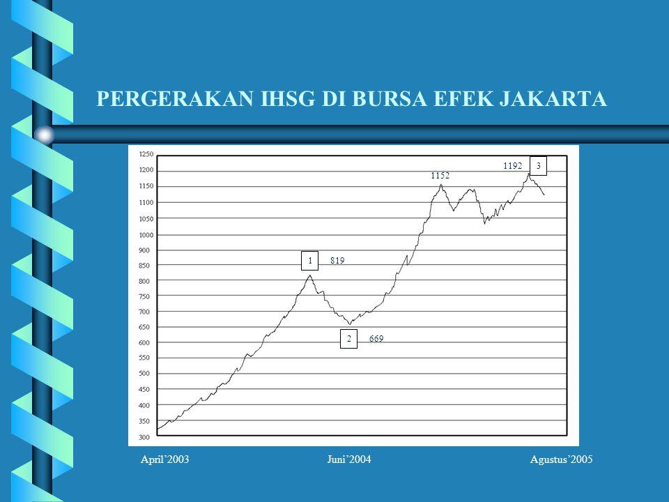 PERGERAKAN IHSG DI BURSA EFEK JAKARTA