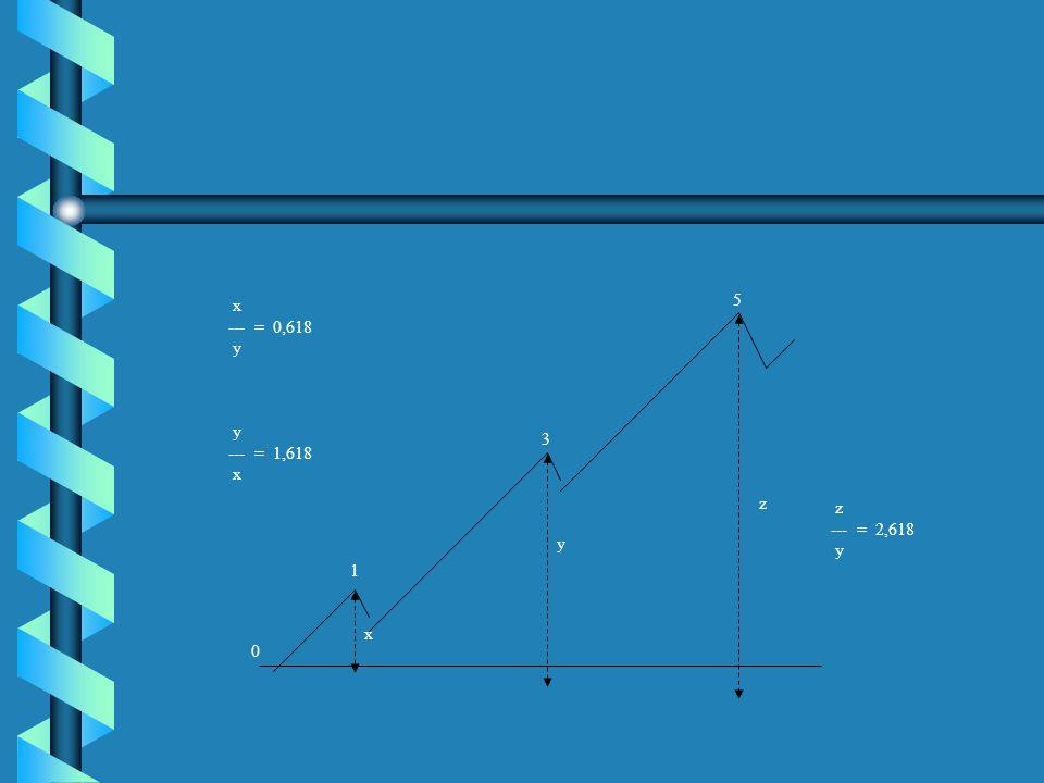 x --- = 0,618 y 5 y --- = 1,618 x 3 z z --- = 2,618 y y 1 x