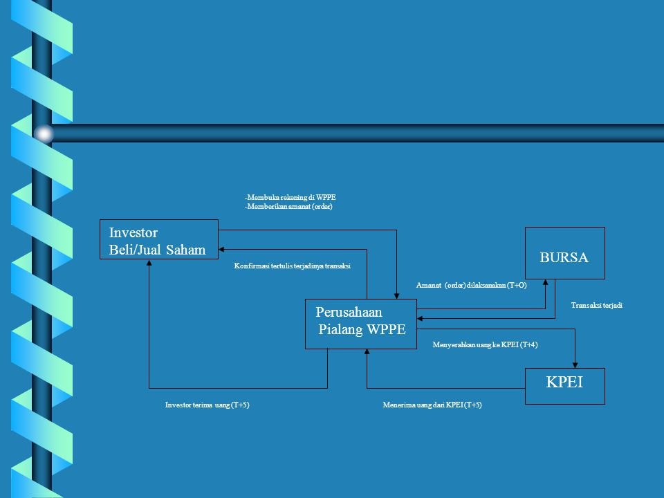 KPEI Investor Beli/Jual Saham BURSA Pialang WPPE Perusahaan