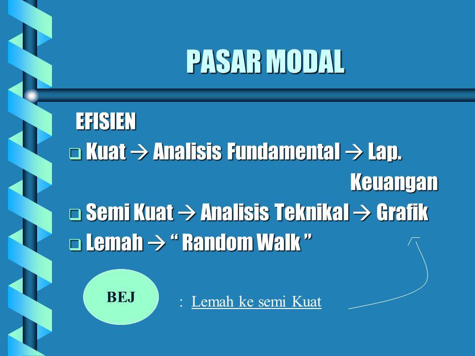 PASAR MODAL EFISIEN Kuat  Analisis Fundamental  Lap. Keuangan