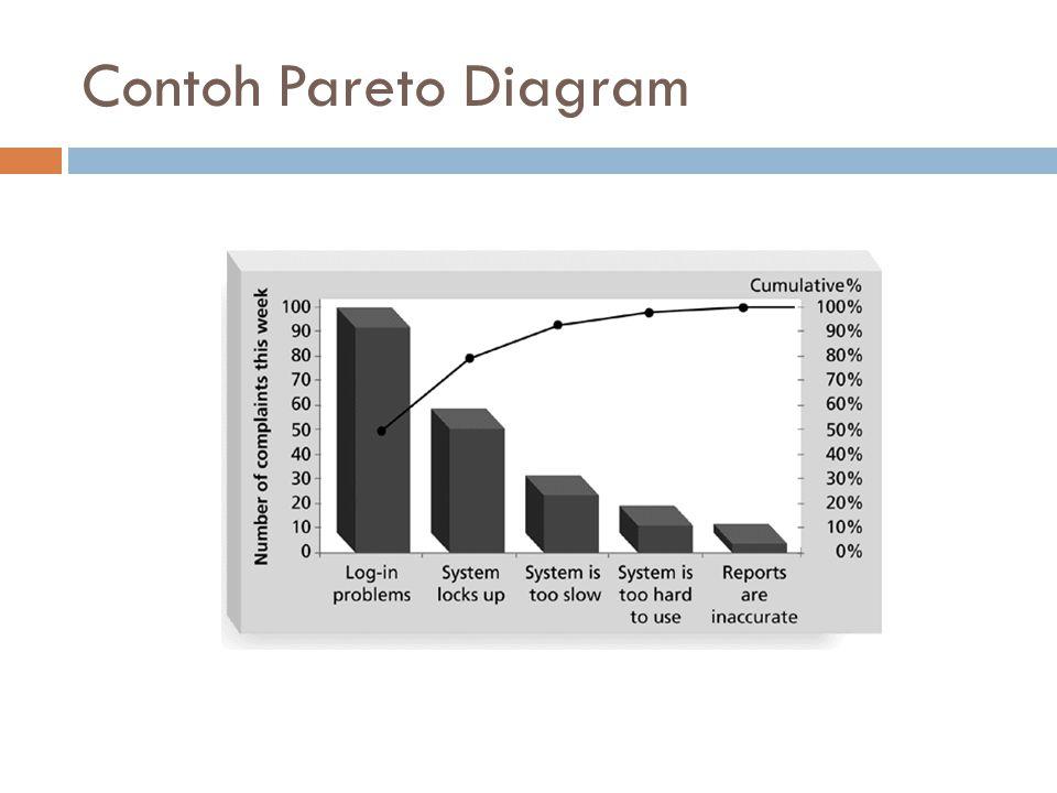 Contoh Pareto Diagram