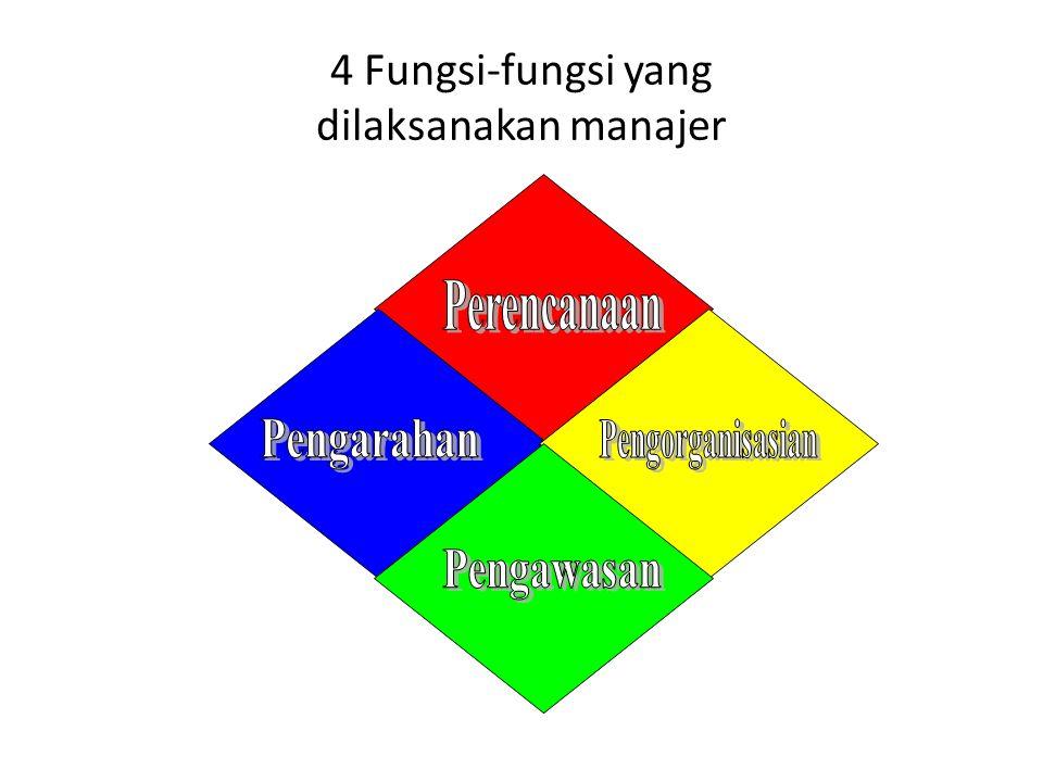 4 Fungsi-fungsi yang dilaksanakan manajer