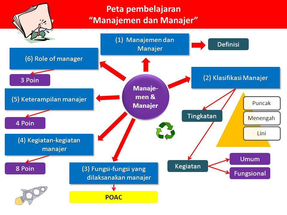 Peta pembelajaran Manajemen dan Manajer