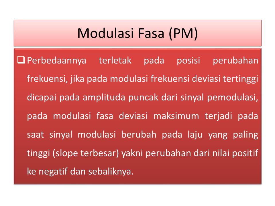 Modulasi Fasa (PM)