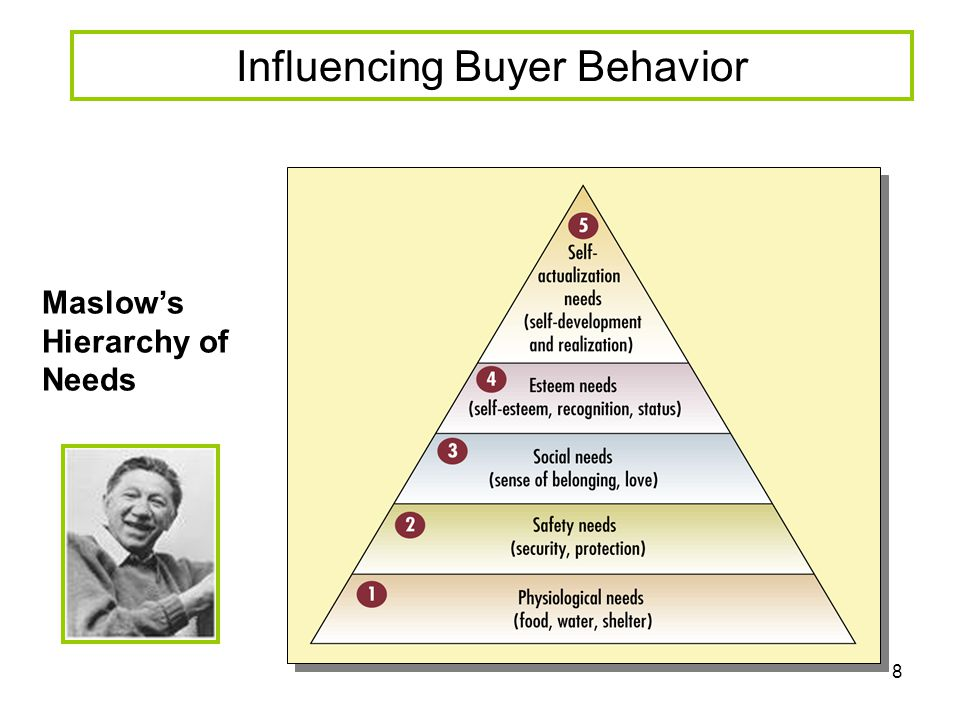 Influencing Buyer Behavior