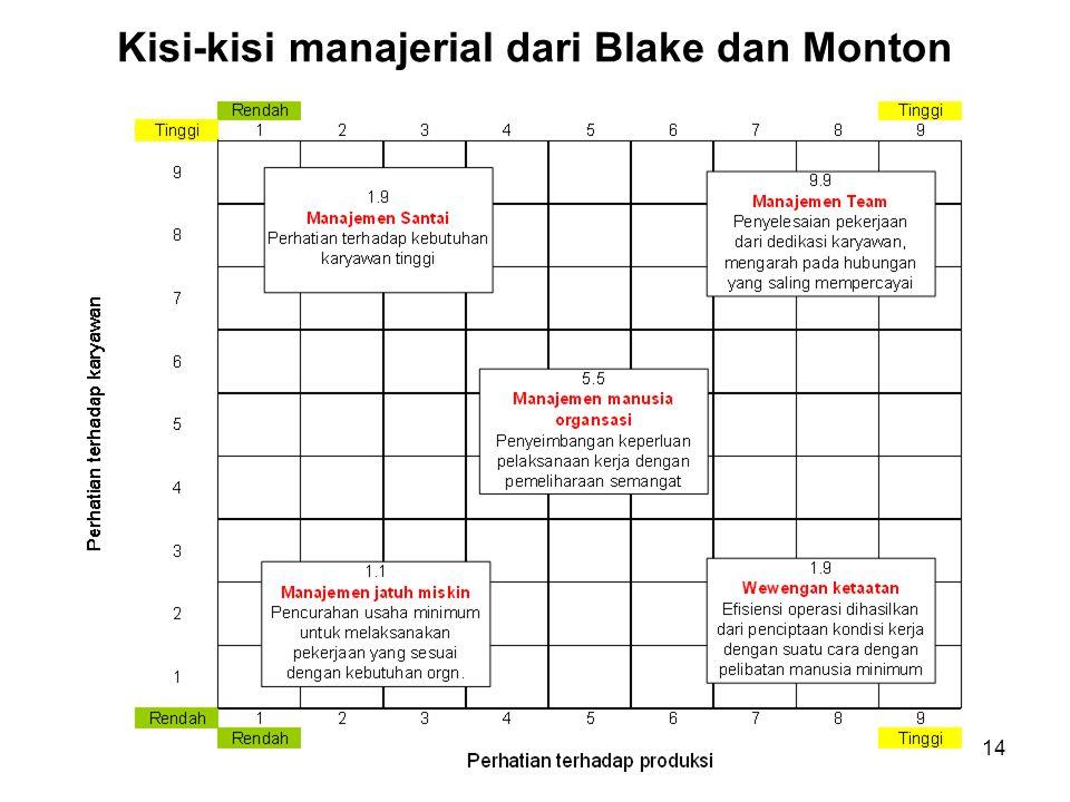 Kisi-kisi manajerial dari Blake dan Monton
