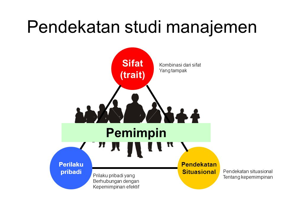 Pendekatan studi manajemen