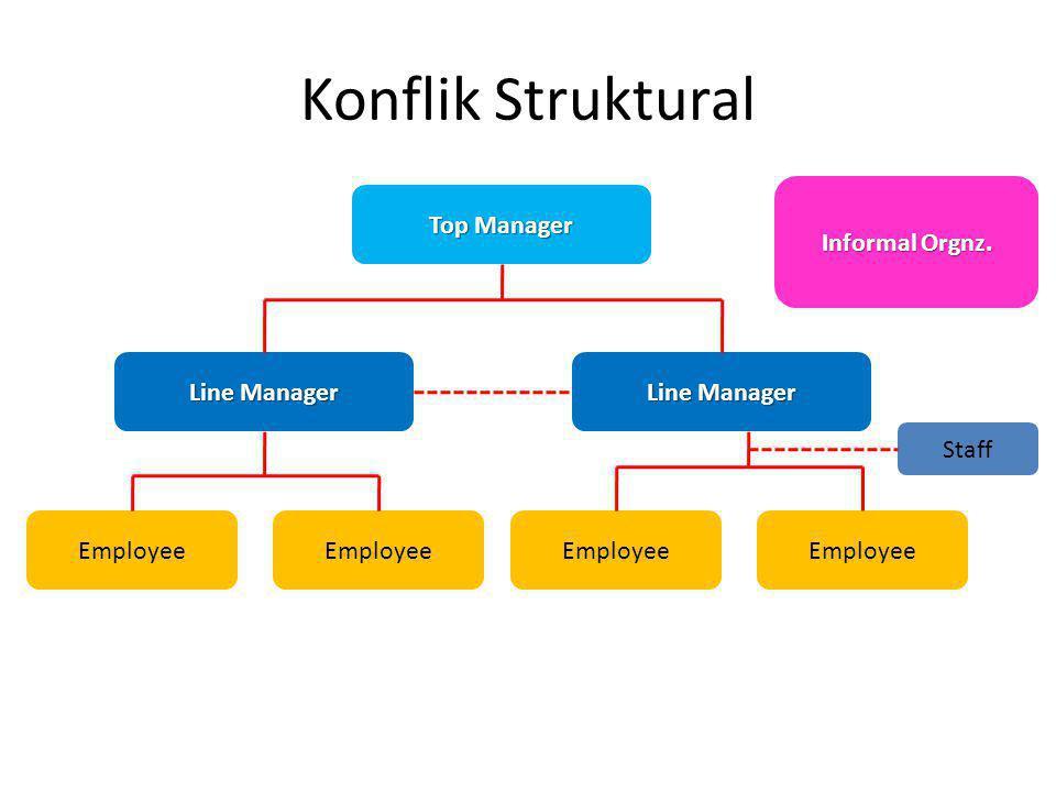 Konflik Struktural Informal Orgnz. Top Manager Line Manager