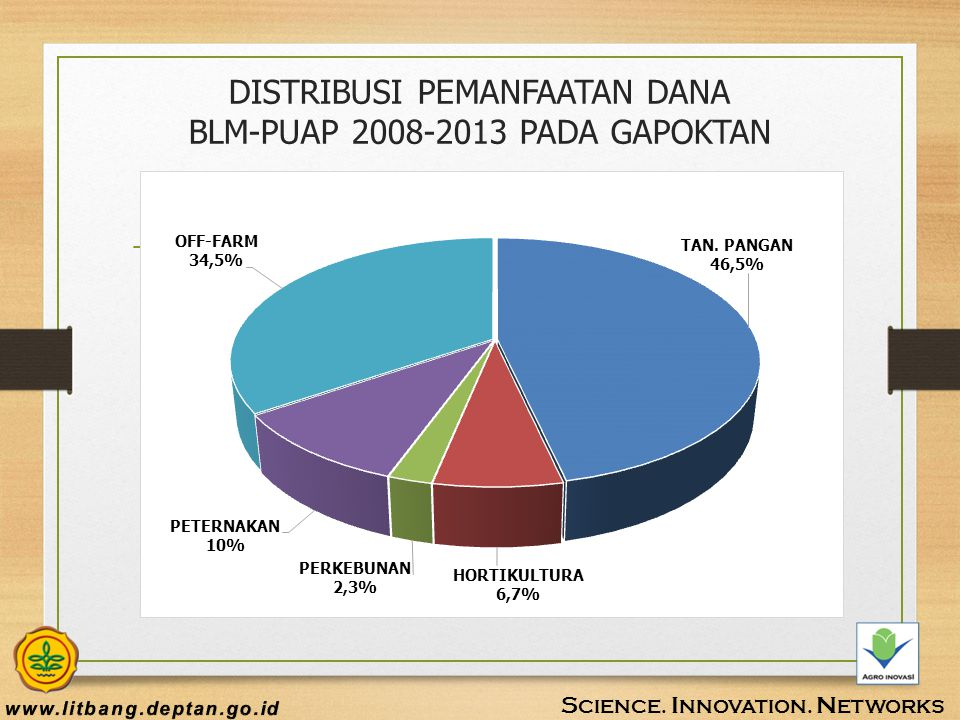 DISTRIBUSI PEMANFAATAN DANA BLM-PUAP 2008-2013 PADA GAPOKTAN
