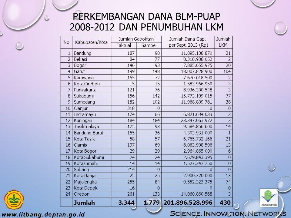 PERKEMBANGAN DANA BLM-PUAP 2008-2012 DAN PENUMBUHAN LKM