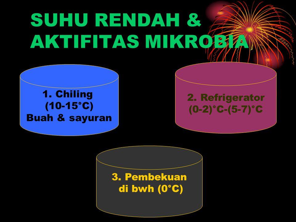 SUHU RENDAH & AKTIFITAS MIKROBIA
