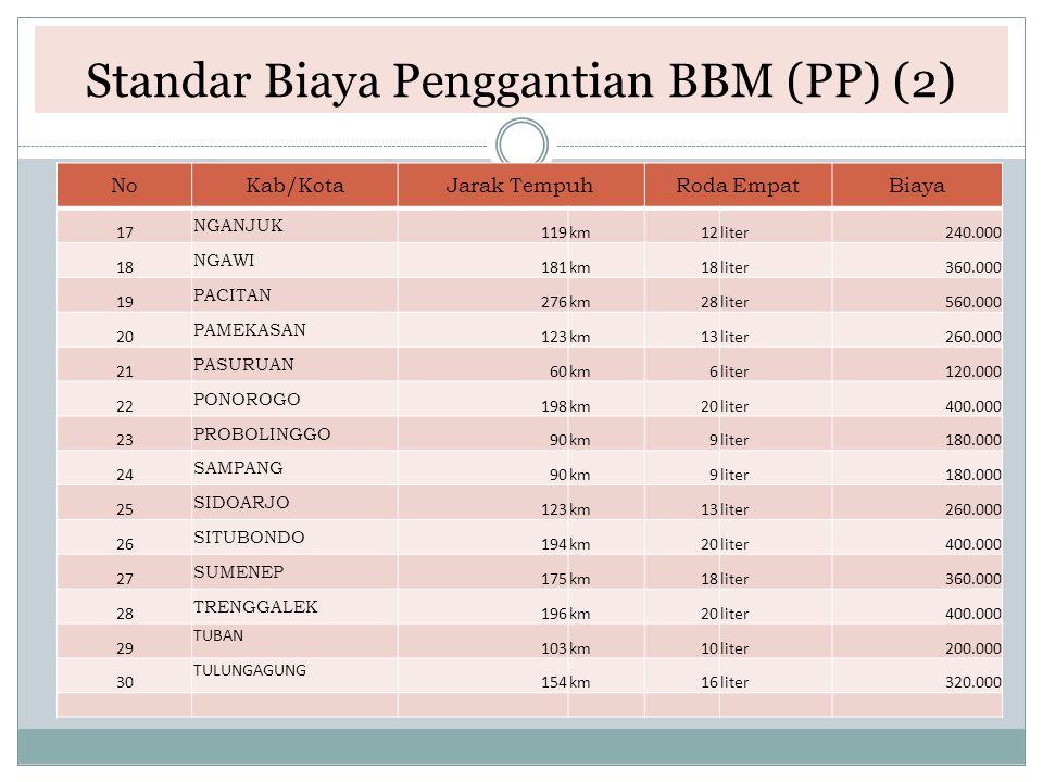 Standar Biaya Penggantian BBM (PP) (2)