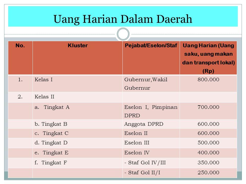 Uang Harian Dalam Daerah