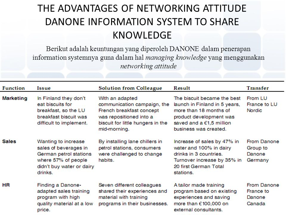 THE ADVANTAGES OF NETWORKING ATTITUDE DANONE INFORMATION SYSTEM TO SHARE KNOWLEDGE