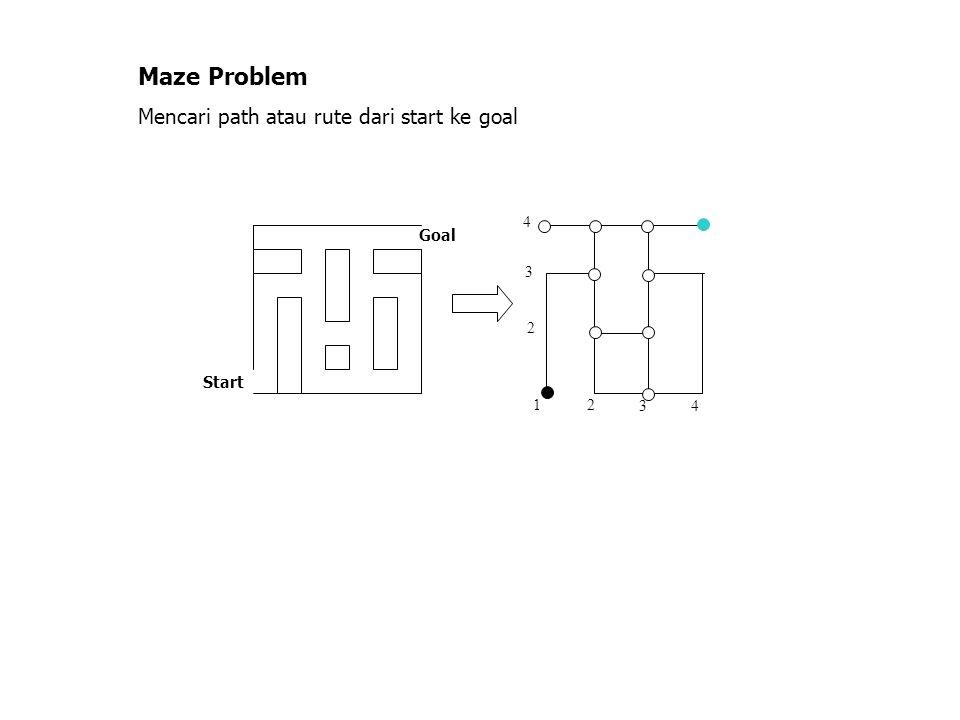 Maze Problem Mencari path atau rute dari start ke goal 4 Goal 3 2