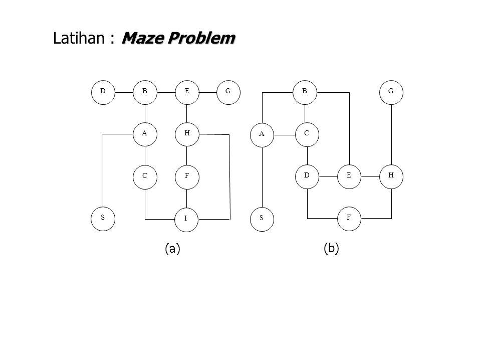 Latihan : Maze Problem D B E G B G A H A C C F D E H S I S F (a) (b)