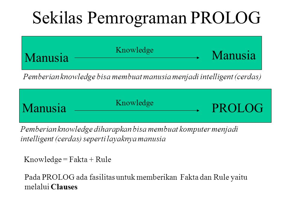 Sekilas Pemrograman PROLOG