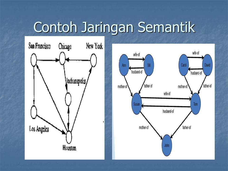 Contoh Jaringan Semantik