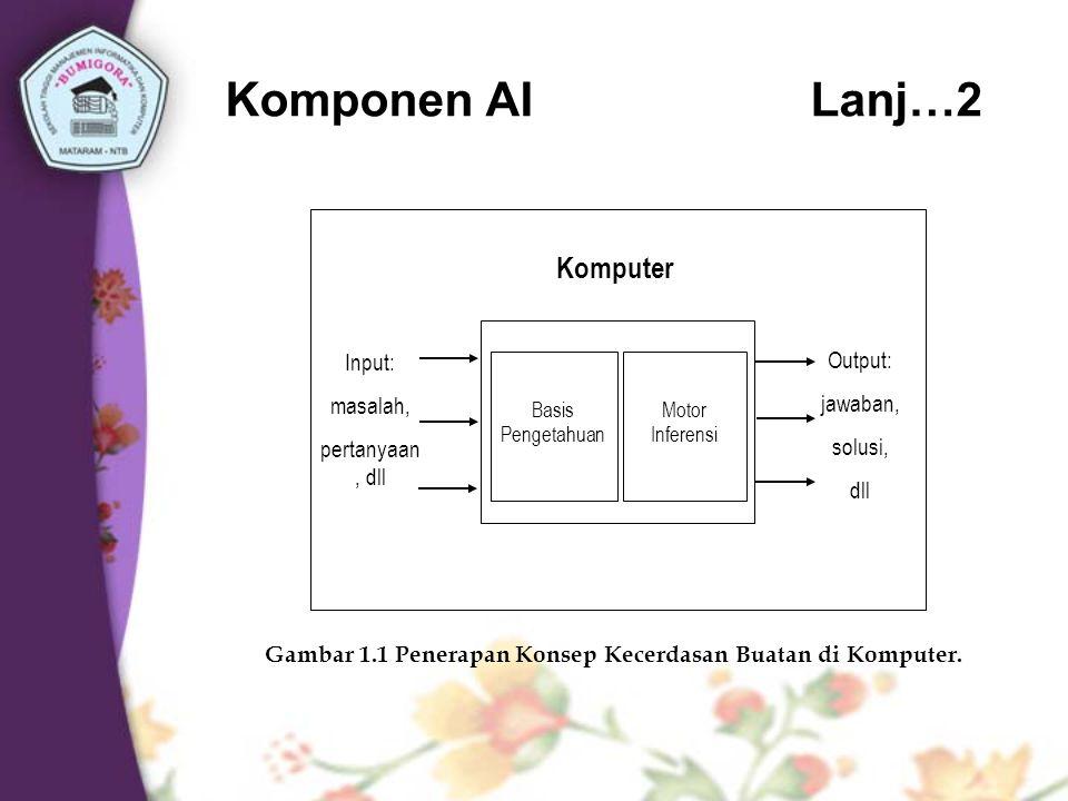 Gambar 1.1 Penerapan Konsep Kecerdasan Buatan di Komputer.