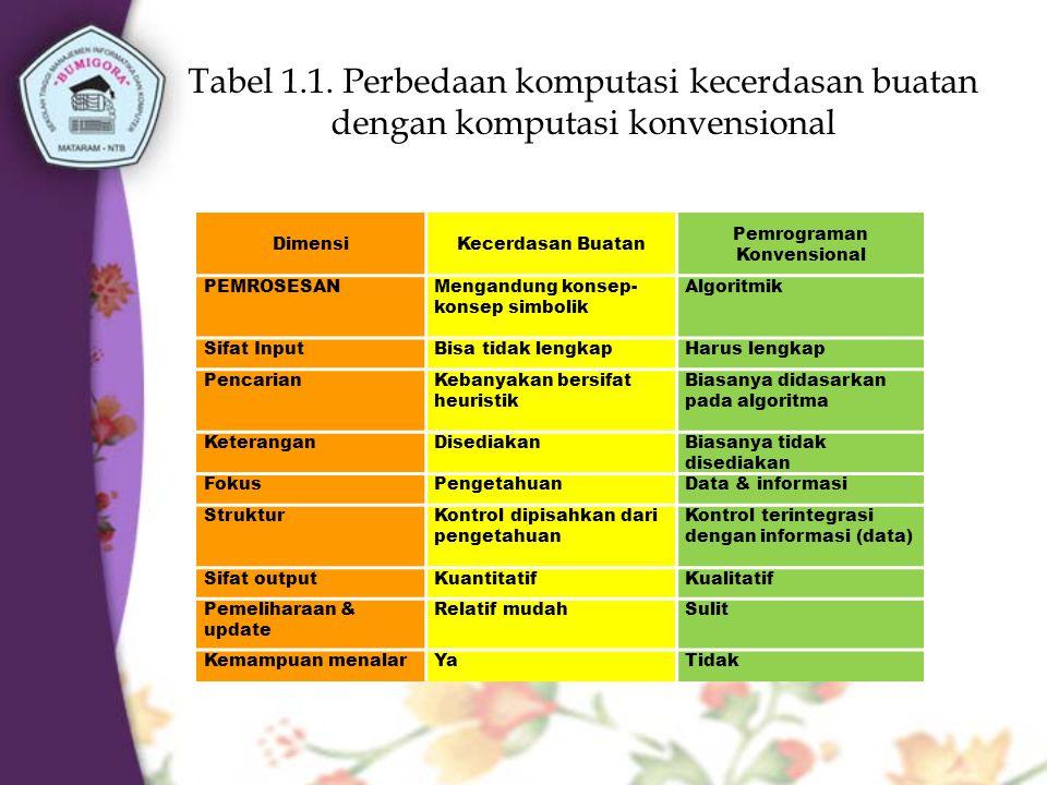 Pemrograman Konvensional