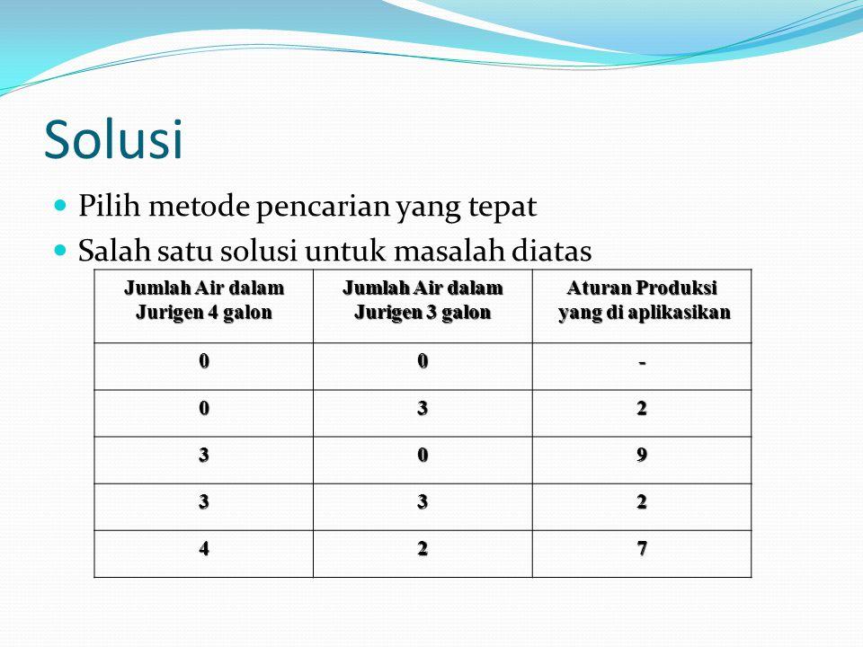 Jumlah Air dalam Jurigen 4 galon Jumlah Air dalam Jurigen 3 galon